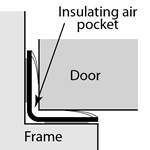 acoustic smoke seal draught excluders